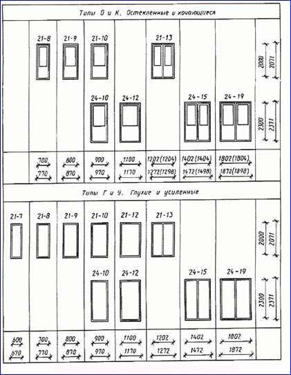 Гост двери металлические: требования к входным дверям.